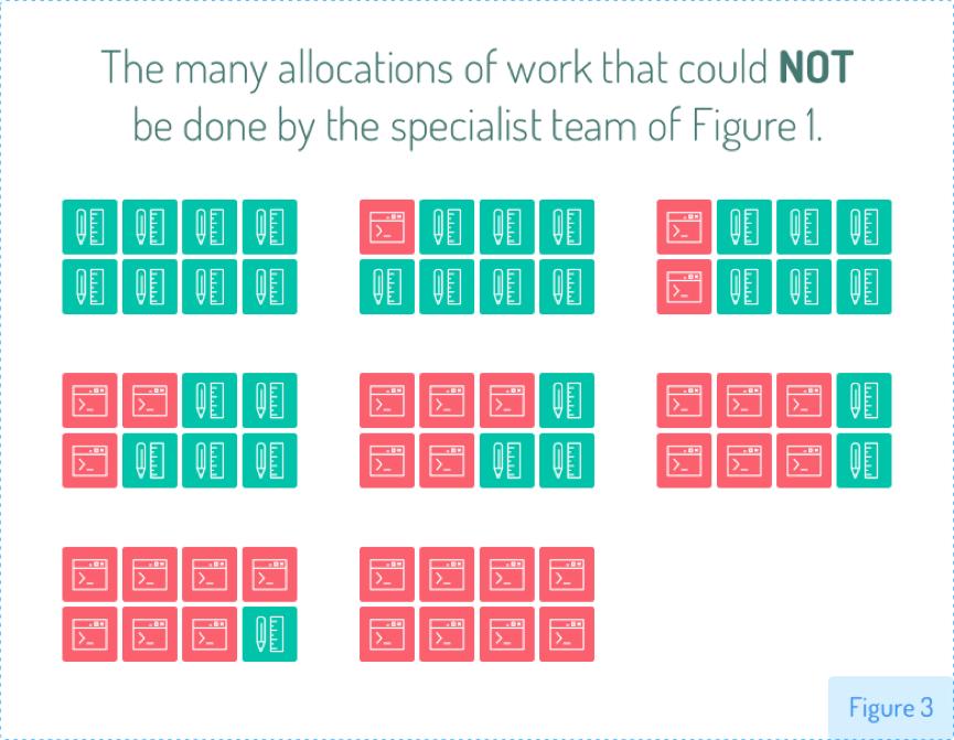 跨职能团队并不意味着每个人都具备所有技能 leangoo