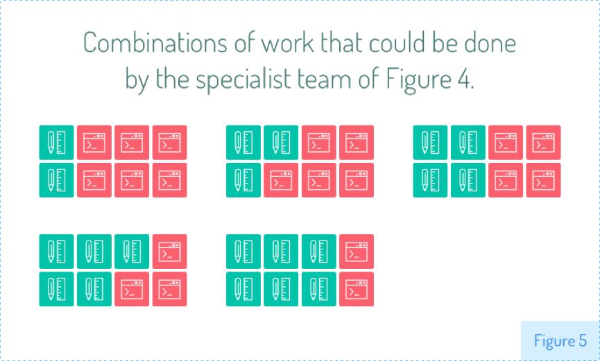 跨职能团队并不意味着每个人都具备所有技能leangoo5