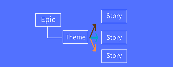 使用Leangoo脑图做Epic/ Theme /Story 管理